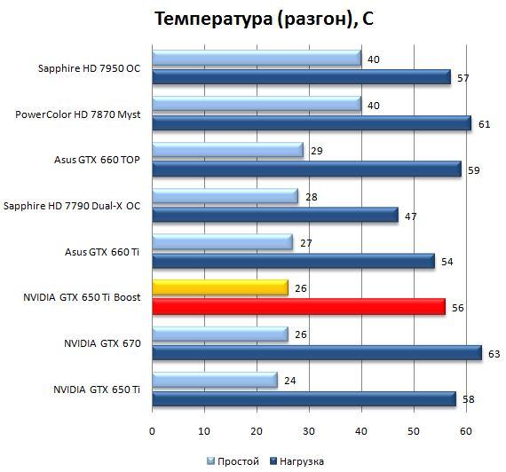 Тест системы охлаждения видеокарты NVIDIA GeForce GTX 650Ti Boost