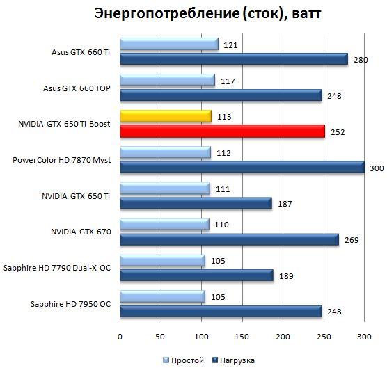 Энергопотребление видеокарты NVIDIA GeForce GTX 650Ti Boost