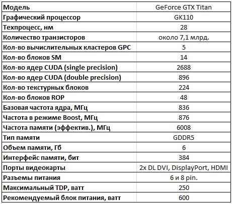 Спецификации видеокарты NVIDIA GeForce GTX Titan