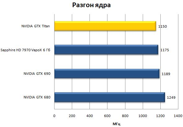 Разгон ядра видеокарты NVIDIA GeForce GTX Titan