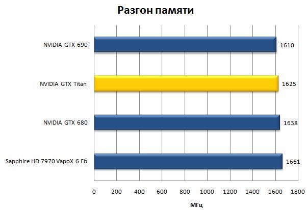 Разгон памяти видеокарты NVIDIA GeForce GTX Titan