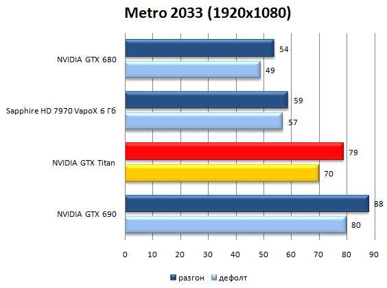 Результат видеокарты NVIDIA GeForce GTX Titan в Metro 2033