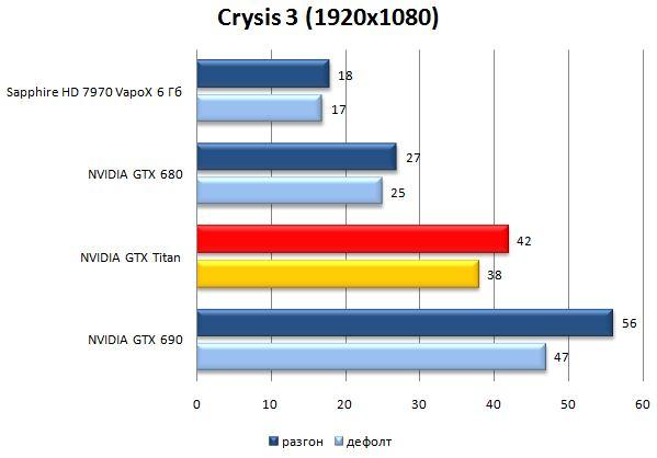 Результат видеокарты NVIDIA GeForce GTX Titan в Crysis 3