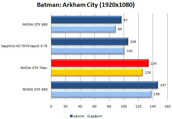 Результат видеокарты NVIDIA GeForce GTX Titan в Batman: Arkham City