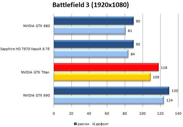 Результат видеокарты NVIDIA GeForce GTX Titan в Battlefield 3
