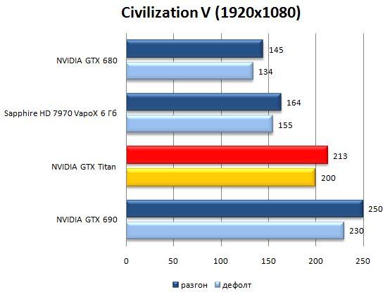 Результат видеокарты NVIDIA GeForce GTX Titan в Civilization V