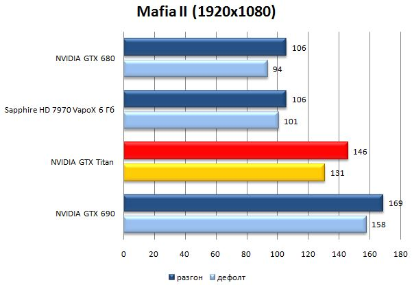 Результат видеокарты NVIDIA GeForce GTX Titan в Mafia II