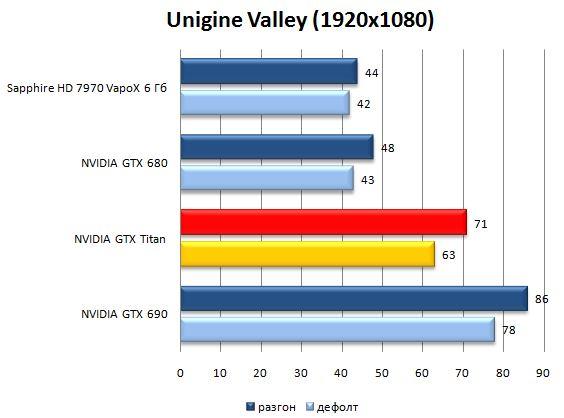 Результат видеокарты NVIDIA GeForce GTX Titan в Unigine Valley