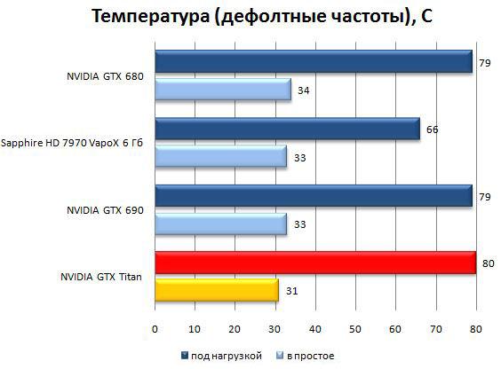 Температура Результат видеокарты NVIDIA GeForce GTX Titan (дефолт)