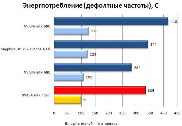 Энергопотребление видеокарты NVIDIA GeForce GTX Titan (дефолт)
