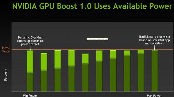 Технология GPU Boost видеокарты NVIDIA GeForce GTX Titan