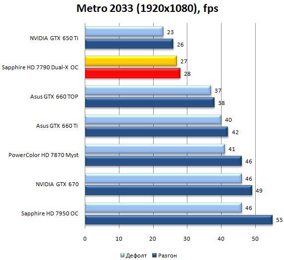 Результат видеокарты Sapphire Radeon HD 7790 Dual-X OC в Metro 2033
