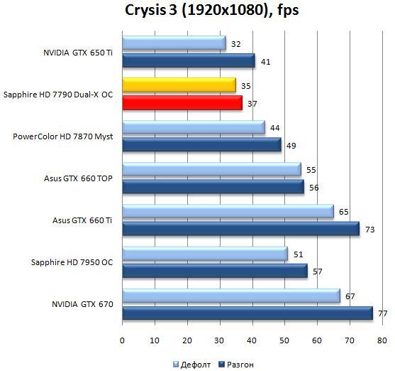 Результат видеокарты Sapphire Radeon HD 7790 Dual-X OC в Crysis 3