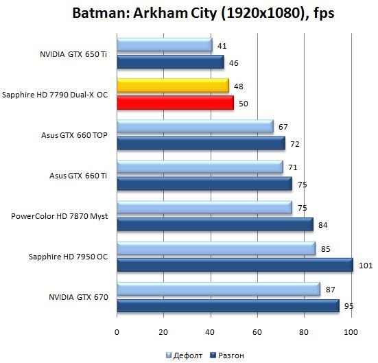 Результат видеокарты Sapphire Radeon HD 7790 Dual-X OC в Batman: Arkham City