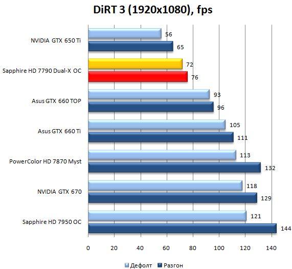 Результат видеокарты Sapphire Radeon HD 7790 Dual-X OC в DiRT 3