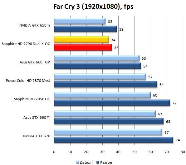 Результат видеокарты Sapphire Radeon HD 7790 Dual-X OC в Far Cry 3
