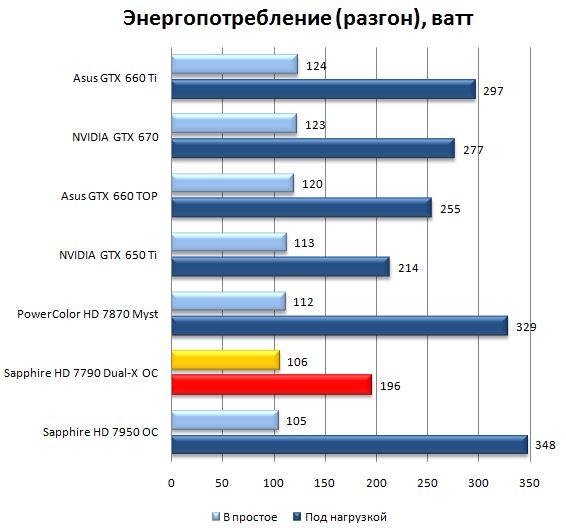 Энергопотребление видеокарты Sapphire Radeon HD 7790 Dual-X OC - разгон