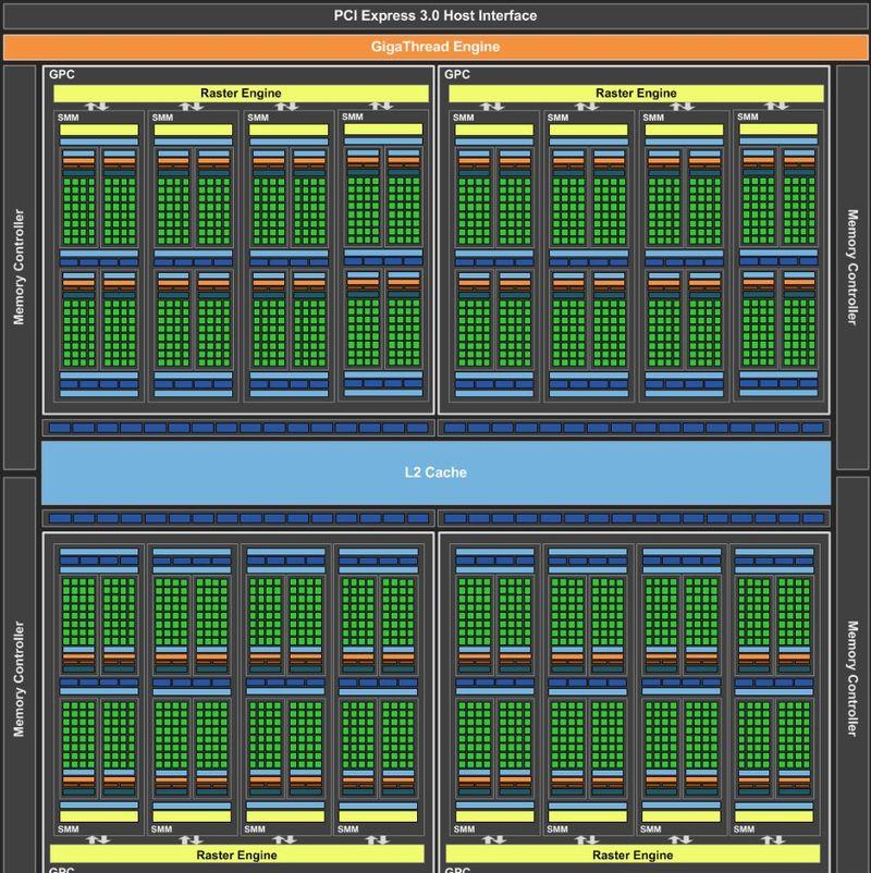 Архитектура NVIDIA GTX 980