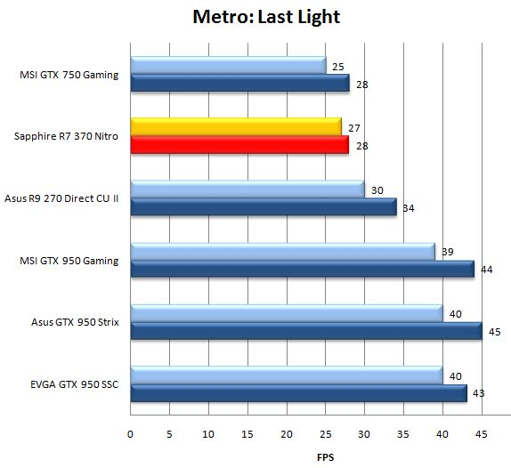Результат видеокарты Sapphire R7 370 в Nitro Metro: Last Light