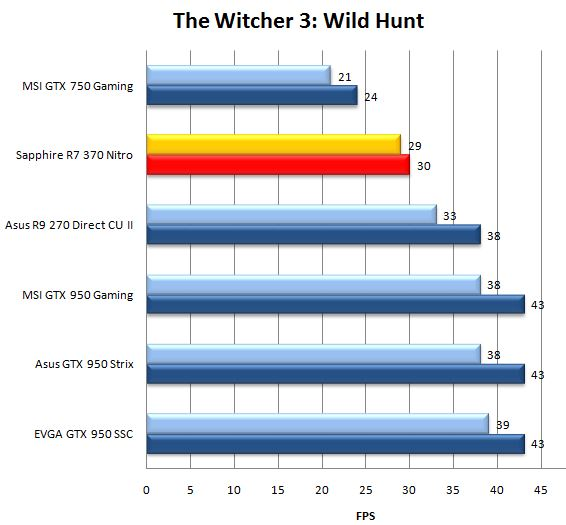 Результат видеокарты Sapphire R7 370 Nitro в The Witcher 3: Wild Hunt