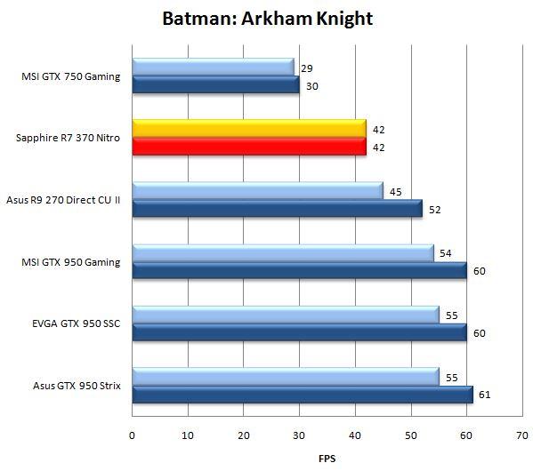 Результат видеокарты Sapphire R7 370 Nitro в Batman: Arkham Knight
