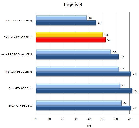 Результат видеокарты Sapphire R7 370 Nitro в Crysis 3