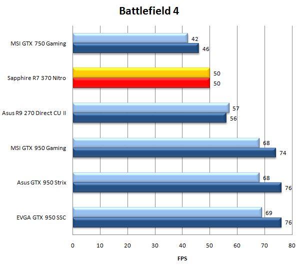 Результат видеокарты Sapphire R7 370 Nitro в Battlefield 4