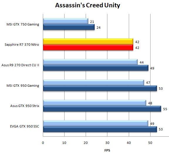 Результат видеокарты Sapphire R7 370 Nitro в Assassin's Creed Unity