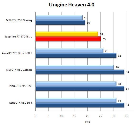 Результат видеокарты Sapphire R7 370 Nitro в Unigine Heaven 4.0