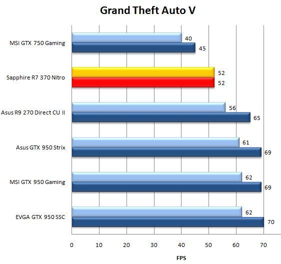 Результат видеокарты Sapphire R7 370 Nitro в Grand Theft Auto V