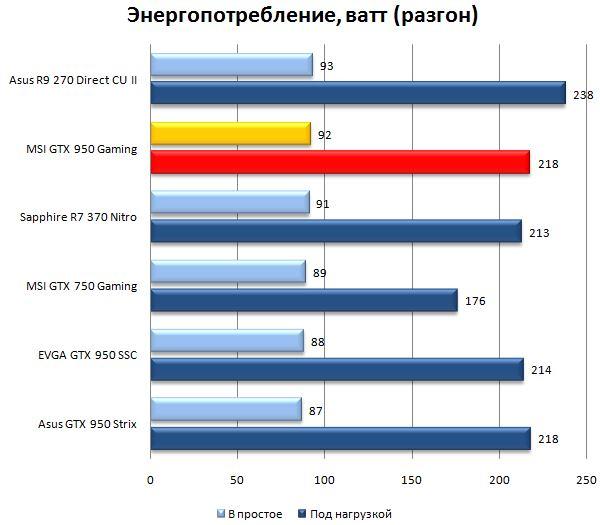 Энергопотребление видеокарты Sapphire R7 370 Nitro