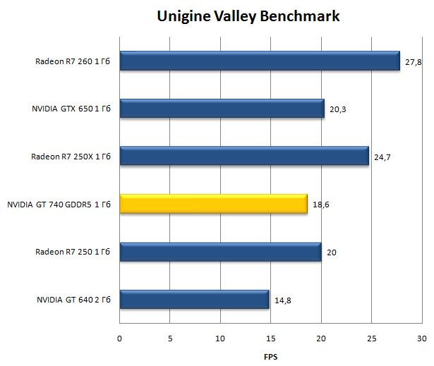 Производительность NVIDIA GeForce GT 740 в Unigine Valley Benchmark