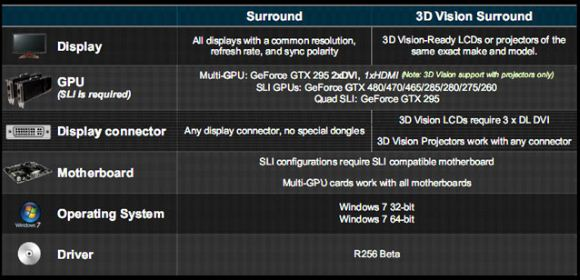 Требования к NVIDIA Surroun и 3D Vision Surround