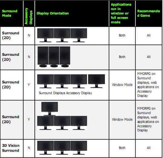 Способы подключения мониторов в 2D и 3D Surround