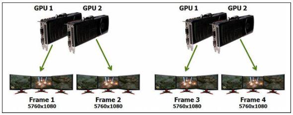 Подключение видеокарт для 2D Surround