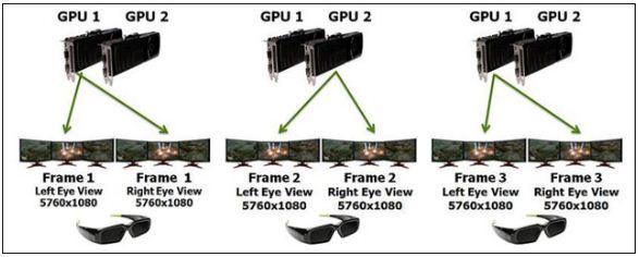 Подключение видеокарт для 3D Vision Surround
