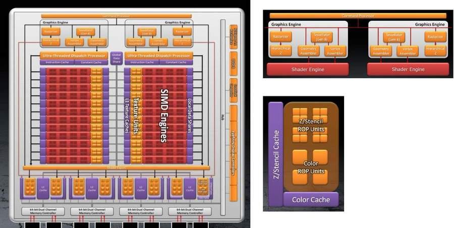 Видеокарты HD 6970 и HD 6950 основаны на ядре Cayman
