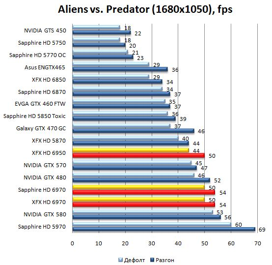 Производительность видеокарт HD 6970 и HD 6950 в Aliens vs. Predator - 1680x1050