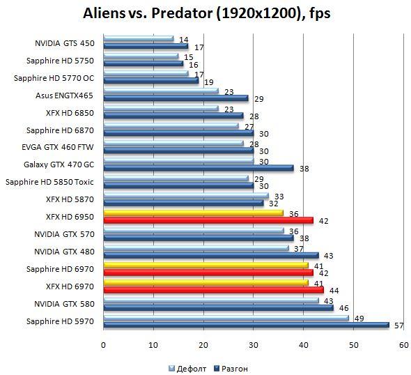 Производительность видеокарт HD 6970 и HD 6950 в Aliens vs. Predator - 1920x1200