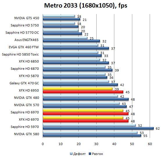 Производительность видеокарт HD 6970 и HD 6950 в Metro 2033 - 1680x1050