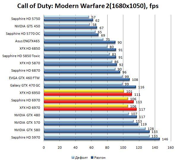 Производительность видеокарт HD 6970 и HD 6950 в Call of Duty: Modern Warfare 2 - 1680x1050