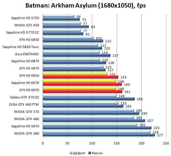 Производительность видеокарт HD 6970 и HD 6950 в Batman: Arkham Asylum - 1680x1050