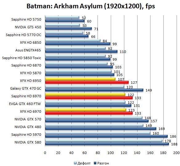 Производительность видеокарт HD 6970 и HD 6950 в Batman: Arkham Asylum - 1920x1200