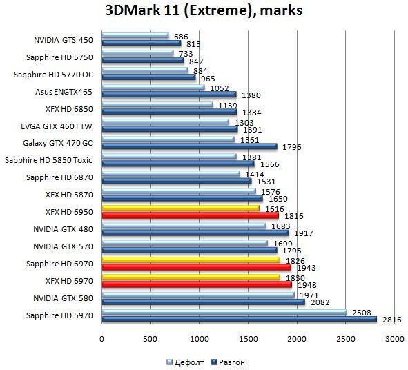 Производительность видеокарт HD 6970 и HD 6950 в 3DMark 11 - 1920x1080