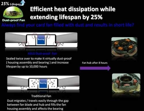 Вентилятор имеет специальную конструкцию втулки для защиты от пыли