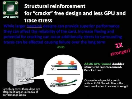 Технология GPU Guard от Asus