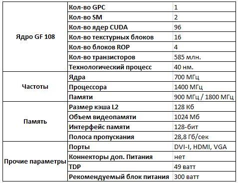 Спецификации видеокарты Asus ENGT430