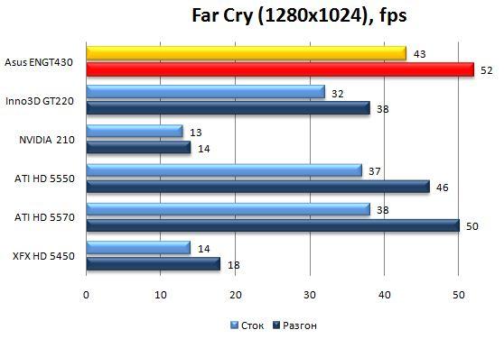 Производительность видеокарты Asus ENGT430 в Far Cry 2 - 1280x1024