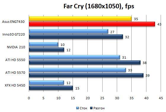 Производительность Asus ENGT430 в Far Cry 2 - 1680x1050