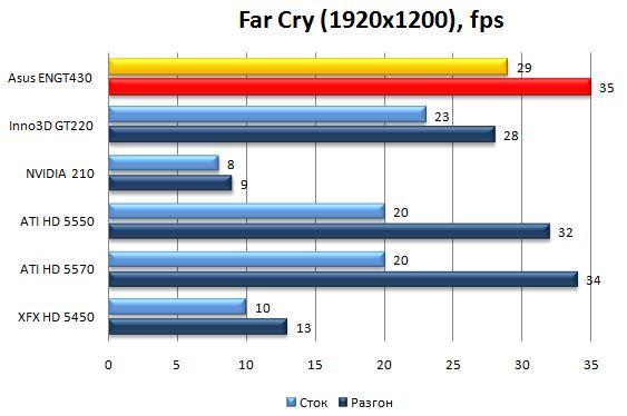 Производительность видеокарты Asus ENGT430 в Far Cry 2 - 1920x1200